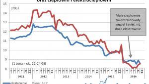 Ceny węgla dla ciepłowni i elektrowni