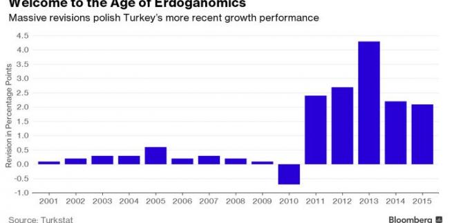 Rewizja wzrostu PKB w Turcji (w punktach proc.)