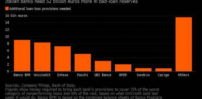 O ile włoskie banki muszą zwiększyć rezerwy na straty kredytowe