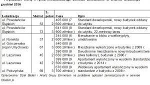 Przykładowe oferty z rynku mieszkaniowego Bemowa