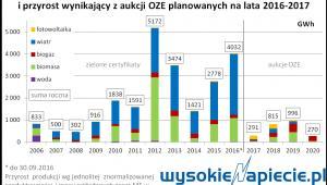 przyrost mocy produkcujnej OZE - aukcje 2016-2017