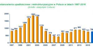 Postanowienia upadłościowe i restrukturyzacyjne w Polsce w latach 1997-2016