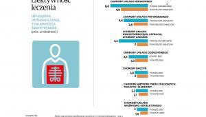 Zdrowie Polaków - efektywność leczenia