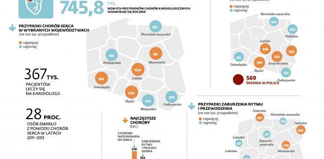 Zdrowie Polaków - choroby kardiologiczne