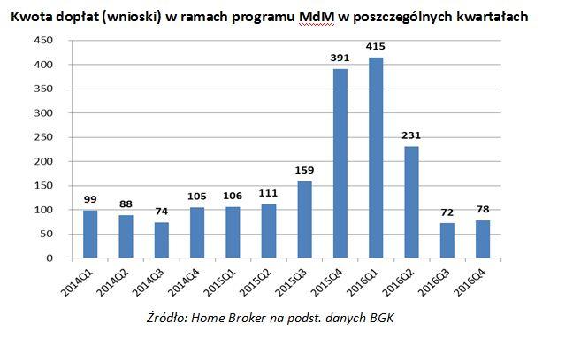 Kwota dopłat (wnioski) w ramach programu MdM w poszczególnych kwartałach