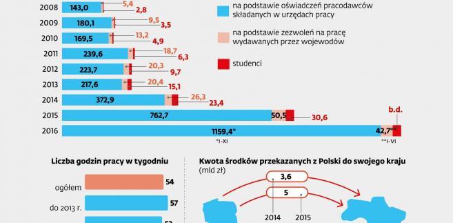 Liczba Ukraińców mających prawo do pracy w Polsce