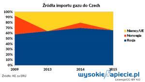 Źródła importu gazu do Czech