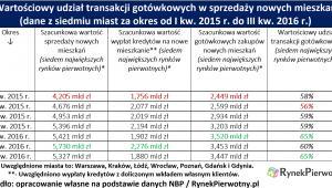 Transakcje gotówkowe RP tab.1
