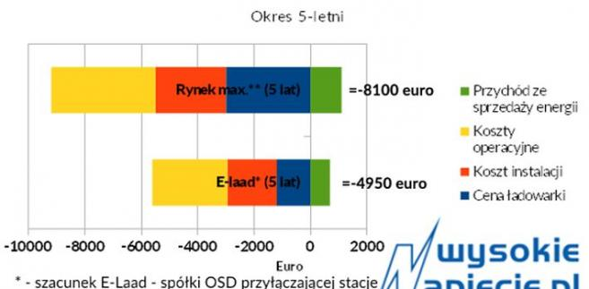 Kalkulacje kosztów pojedynczej ładowarki