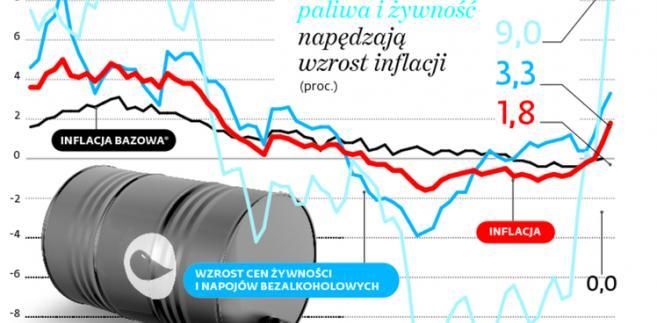 Drożejące paliwa i żywność napędzają wzrost inflacji