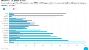 Stosunek do NATO w poszczególnych państwach. Na niebiesko oznaczono odsetek osób w danym państwie, które uważają NATO za ochronę, a na szaro - za zagrożenie.