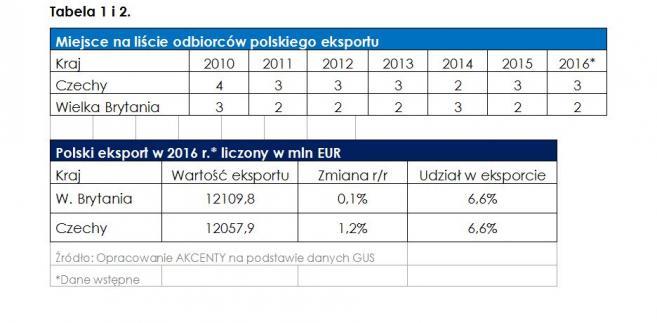 Polski eksport. Źródło: AKCENTA