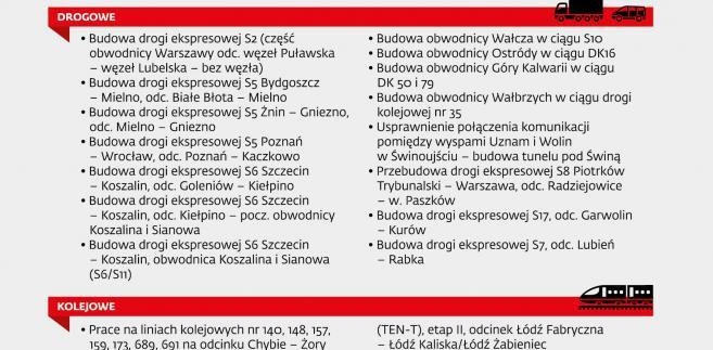 Lista projektów drogowych i kolejowych do wysłania KE w 2017 r.