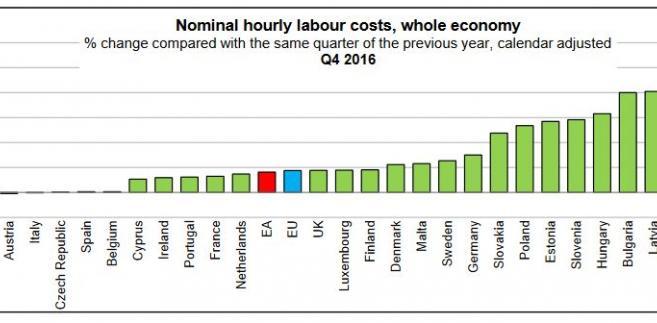 Wzrost kosztów zatrudnienia w IV kw. 2016 r/r w poszczególnych państwach UE