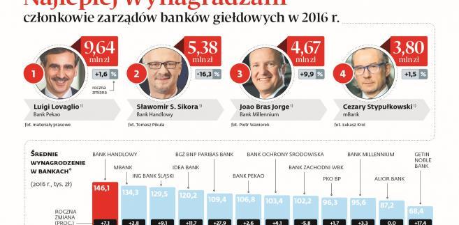Najlepiej wynagraczani członkowie zarządów banków giełdowych -TOP 4