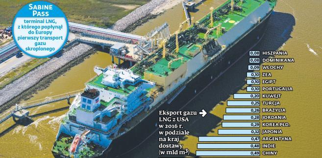 Terminal gazu LNG - Sabine Pass
