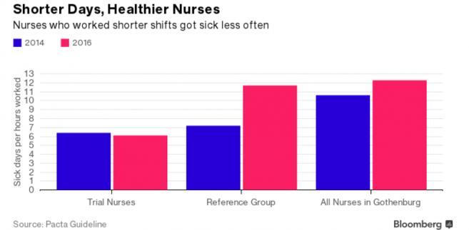 Liczba dni zwolnień chorobowych pielęgniarek w Szwecji
