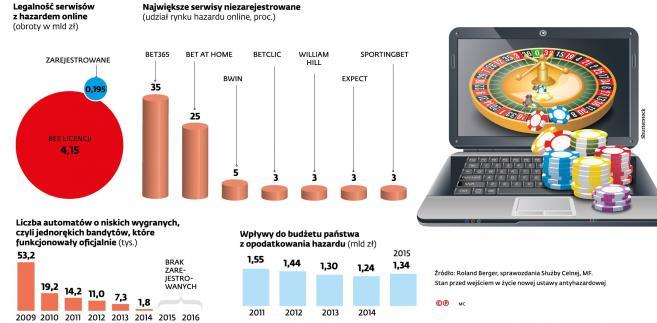 Hazard w Polsce