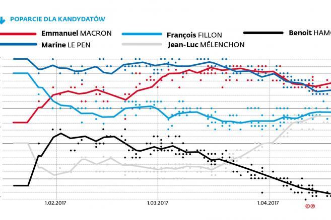 Poparcie dla głównych kandydatów w wyborach prezydenckich we Francji