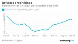 Dynamika udzielania kredytów konsumenckichw Wielkiej Brytanii (r/r)
