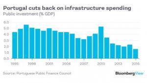 Poziom inwestycji publicznych w Portugalii jako udział w PKB w poszczególnych latach