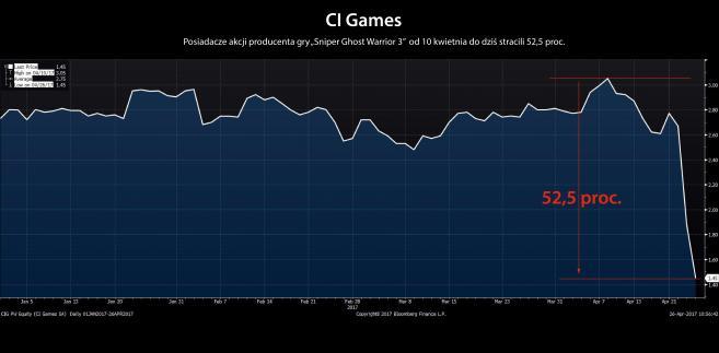 CI Games SA notowania od początki 2017 roku