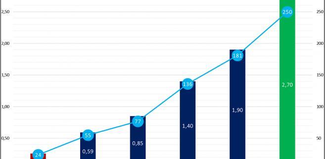 Wzrost liczby rodzin, które skorzystały z dodatkowej spłaty kredytu w ramach programu MdM