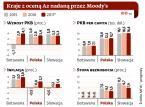 Racjonalny Moody's. Agencja podnosi perspektywę ratingu Polski