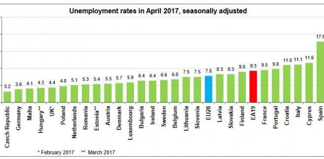 Bezrobocie w UE, kwiecień 2017. Źródło: Eurostat
