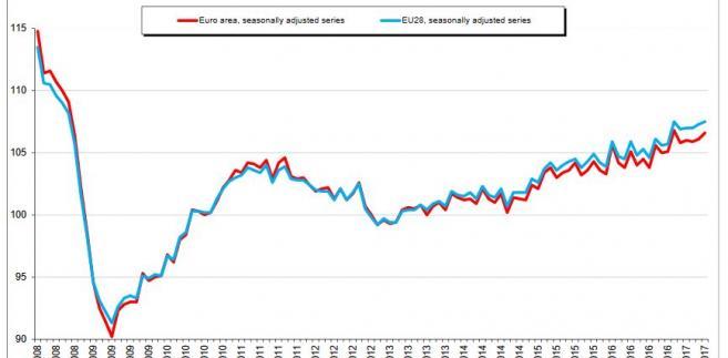 Produkcja przemysłowa w UE (na niebiesko) i w strefie euro (na czerwono). Źródło: Eurostat