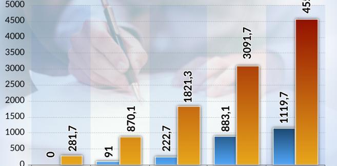 Wartość podpisanych umów (graf. Obserwator Finansowy)