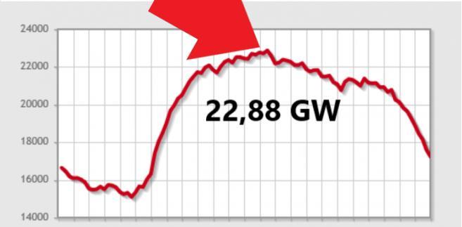 Zapotrzebowanie na moc  (graf. Wysokie Napięcie)