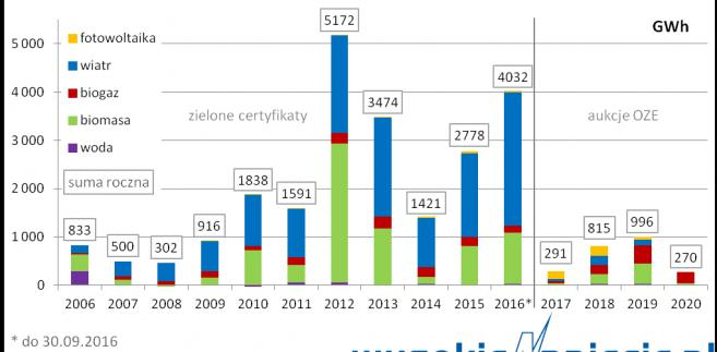 Roczny przyrost zdolności produkcyjnych OZE