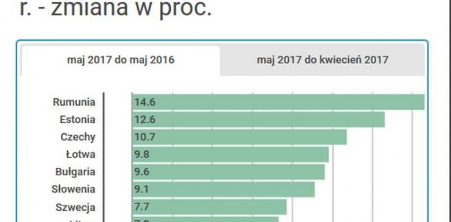 Produkcja przemysłowa maj 2017