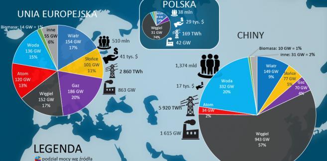 Rynek chiny europa energia