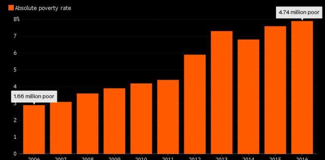 Liczba Włochów, których nie stać na zaspokojenie podstawowych potrzeb, wzrosła od 2006 roku prawie trzykrotnie. Źróbło: Bloomberg