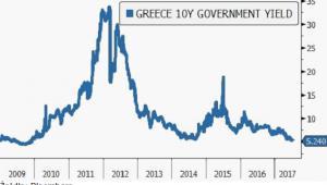 Rentowności 10-letnich obligacji Grecji na najniższym poziomie od 2009 roku, źródło: Saxo Bank