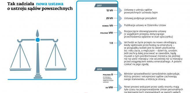 Ustawa o ustroju sądów powszechnych - timeline