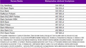Zdolność kredytowa 3-os. rodziny z dochodem prawie 5,8 tys. zł netto