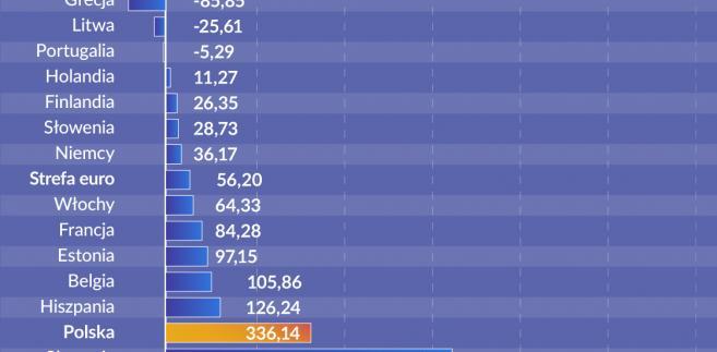 Wzrost zadłużenia firm niefinansowych z tytułu emisji obligacji korporacyjnych, źródło: Obserwator Finansowy