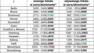 Porównanie cen nowych i używanych lokali w największych miastach Niemiec, źródło: Rynek Pierwotny