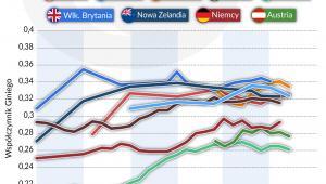 Nierówności dochodów - kraje z jednorazowym wzrostem (graf. Obserwator Finansowy)