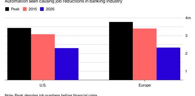 Ubytek miejsc pracy w sektorze bankowym