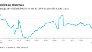 Zmiana wielkości siły roboczej w regionie San Jose-Sunnyvale-Santa Clara