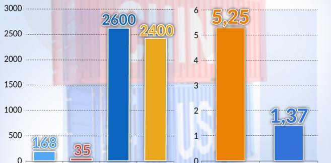 Inwestycje-zagraniczne (graf. Obserwator Finansowy)