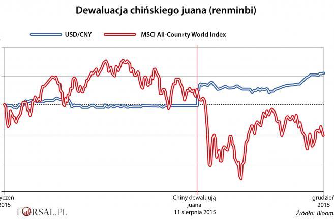 Dewaluacja juana (renmimbi)