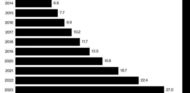 Wzrost wartości rynku medycznej marihuany