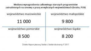 Mediana wynagrodzenia całkowitego starszych programistów  zatrudnionych na umowę o pracę w wybranych województwach (brutto, PLN).jpg