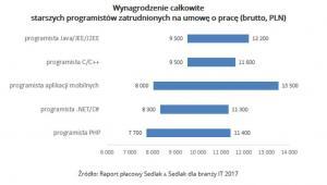 Wynagrodzenie całkowite starszych programistów zatrudnionych na umowę o pracę (brutto, PLN).jpg