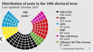 Podział mandatów w Bundestagu po wyborach z 24 września 2017 roku. Źródło: https://www.bundestag.de